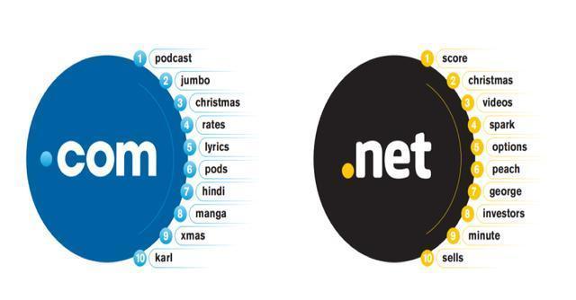 《域名行业简报》:洞察2020域名后缀新动向